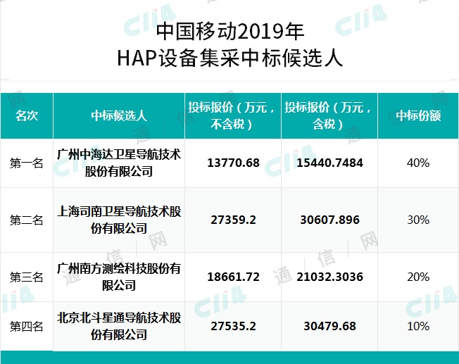 中国移动首次高精度卫星定位基准站集采结果公示 4家公司中标