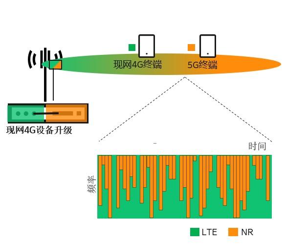 广西电信和爱立信完成国内首次高铁场景的4G/5G动态频谱共享演示 加快网络部署速度