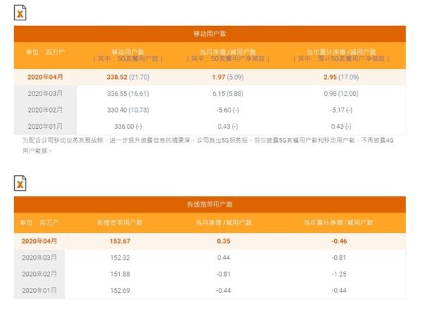 拒绝公布!中国联通5G用户数依然是个谜