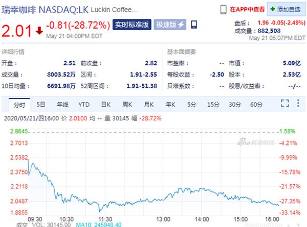 瑞幸咖啡复牌第二日 股价再次大跌超28% 报2.01美元