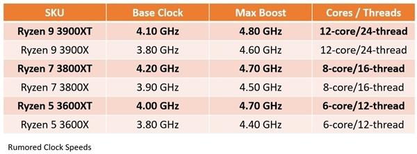 锐龙7 3800XT处理器3DMark跑分泄露:8核4.8GHz没比预期还高