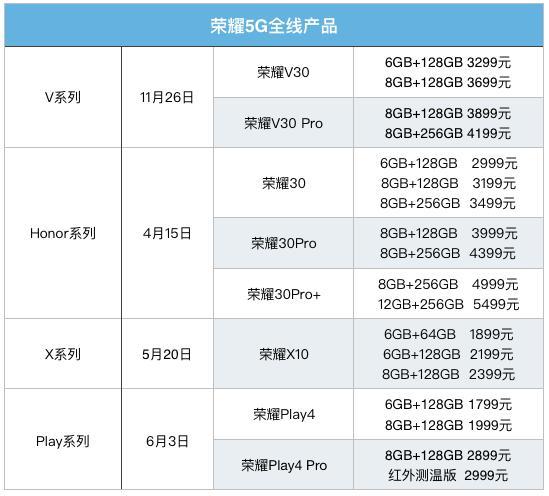 荣耀4大系列8款新机上市 5G手机下半场如何策略