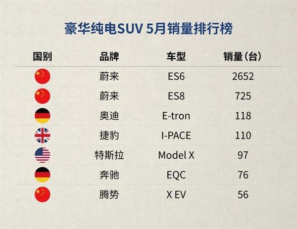 5月车市上险数据公布 蔚来ES6连续第9个月蝉联中国豪华电动SUV销冠