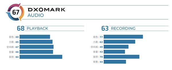 一加8 Pro音频DxO评分出炉:总分67分 位列排行榜第11