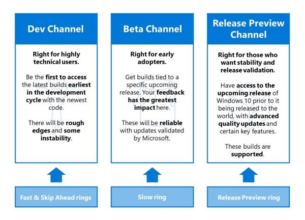 微软调整Windows 10更新计划:减少Bug保证质量