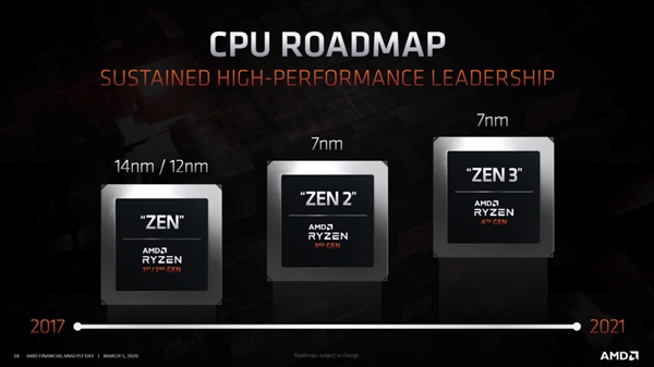 AMD官方确认:Zen 3锐龙仍将按计划在2020年内发布!