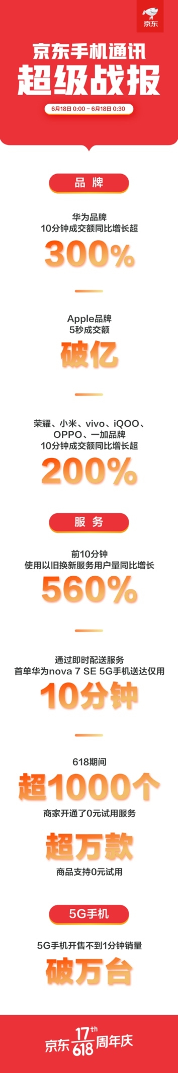 京东618首个战报出炉:华为10分钟成交额增长超300%!Apple5秒破亿