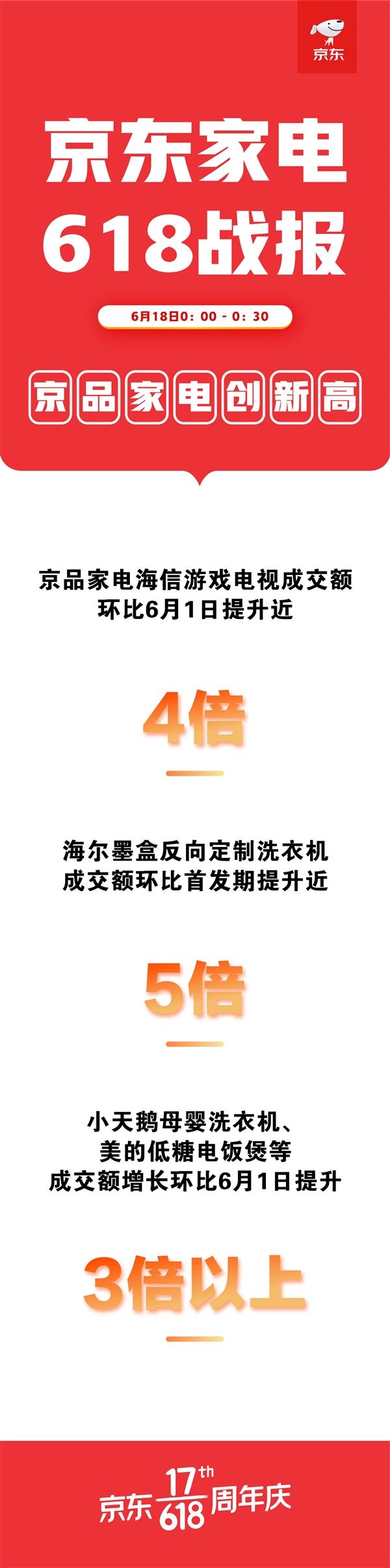 618京东家电消费高潮:定制京品爆发、海尔海信美的3-5倍增长
