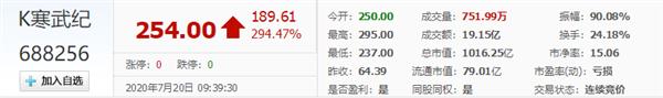 芯片企业寒武纪今日正式登陆科创板:开盘涨288% 市值突破千亿