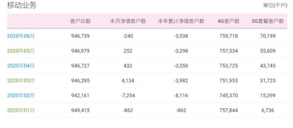 中国移动6月5G用户净增1459万 总用户锐减!