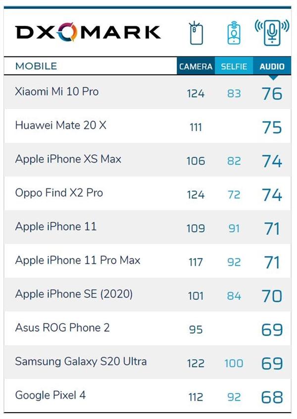 小米10 Pro新对手!DxO宣布新机:ROG游戏手机3音频成绩