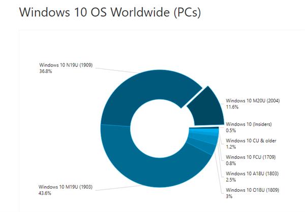 Win10升级不香了:v2004最新版发布两个月份额仅为11.6%