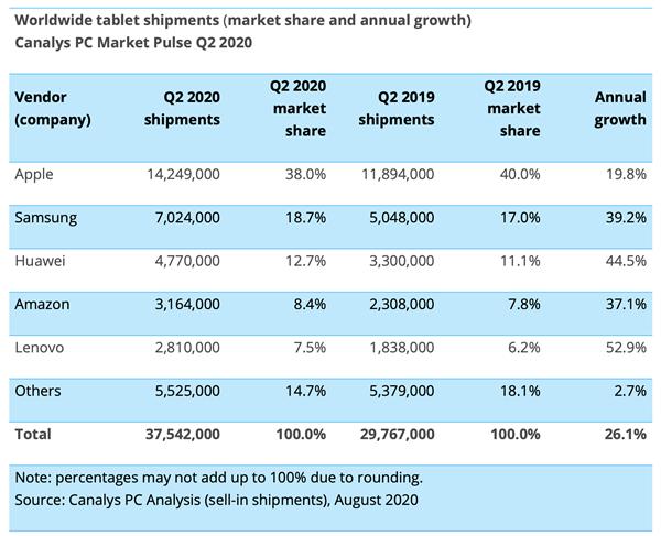 平板电脑大复苏:苹果iPad依然无敌、头部厂商出货均实现两位数增长